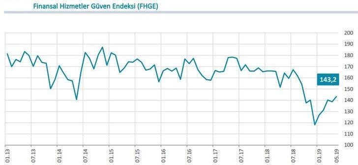 Finansal hizmetler güven endeksi Mayıs'ta 4.6 puan arttı