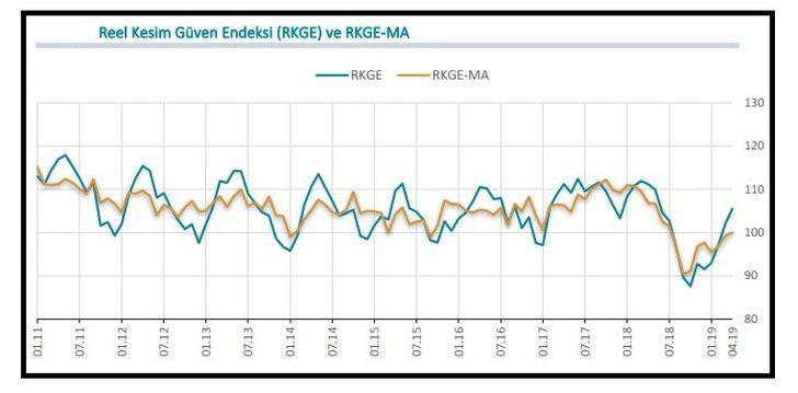 MB / Reel kesim güven endeksi Mayıs'ta 6.6 puan düştü (2)
