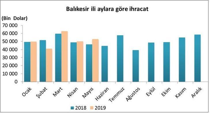 Balıkesir'de ithalat ve ihracat rakamları artış gösterdi