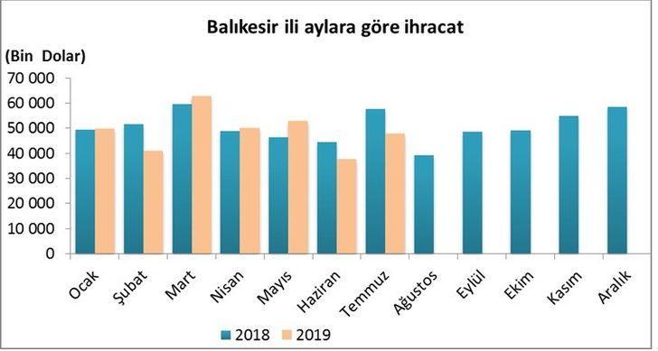 Balıkesir'in ithalat ve ihracat rakamları açıklandı