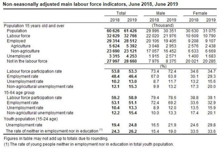 Turkstat-Unemployment rose to 13 pct. in the period of June