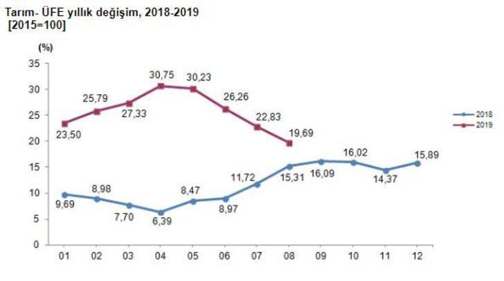 Tarım ürünleri üretici fiyatları Ağustos'ta yüzde 0.70 düştü