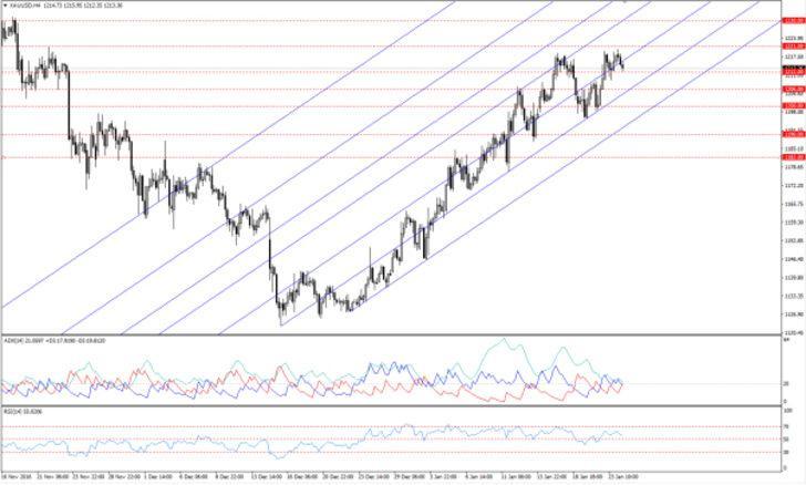 Altın Fiyatları Doların Yükselişinden Ayrışıyor
