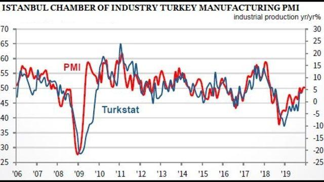 ISO Turkey PMI unchanged at 49.5 in December