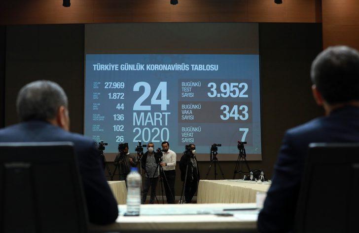 Türkiye'deki koronavirüs vakalarında son durum! İşte Türkiye geneli koronavirüs tablosu