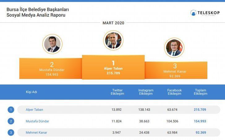 İnegöl Belediye Başkanı sosyal medyada birinci sırada
