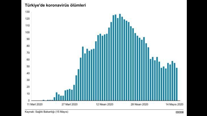 Koronavirüs: Türkiye'de kaç vaka var, il il vaka sayısı kaç?