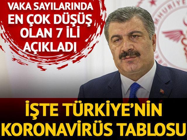 Bakan Koca açıkladı: İşte Türkiye'de son durum