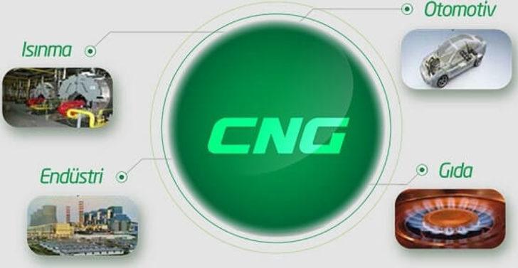 Türkiye'deki CNG istasyonları listesi