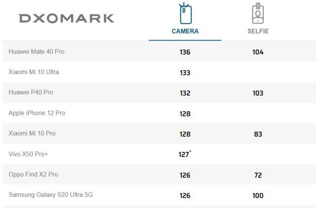 iPhone 12 Pro DxOMark puanı
