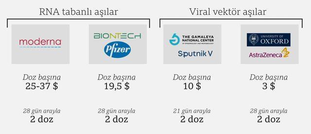 Aşıların duyurulan satış fiyatları ve uygulanma şekli