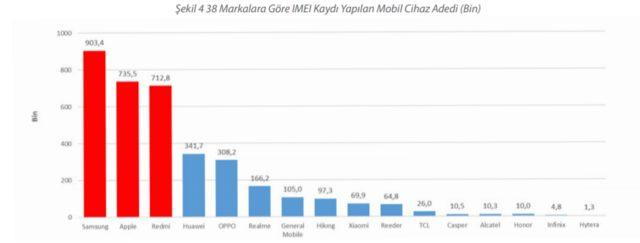 Türkiye akıllı telefon