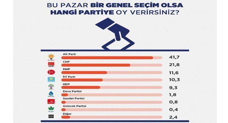 Son seçim anketi! Partilerin oy oranları dikkat çekti, 4 parti baraj altı kaldı