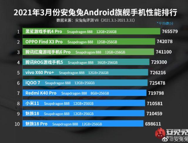 AnTuTu mart ayının en güçlü Android akıllı telefonları