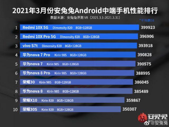 AnTuTu en güçlü orta seviye Android akıllı telefonlar