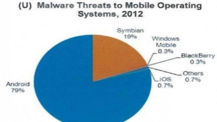 En çok zararlı yazılım Android'de bulunuyor