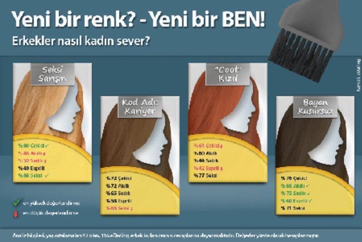 Erkekler Hangi Saç Rengini Seviyor