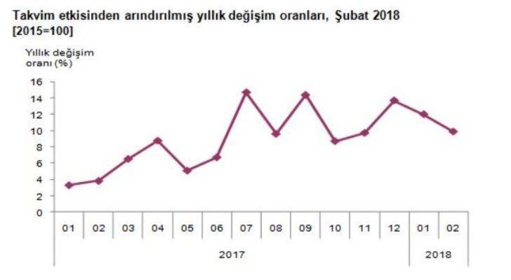 Sanayi üretimi yıllık yüzde 9.9 arttı, aylık yüzde 0.2 azaldı