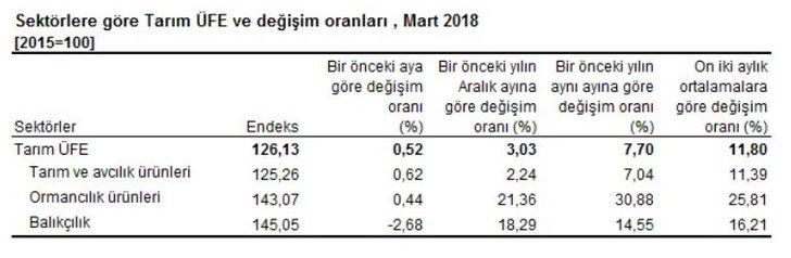 Tarım ürünleri üretici fiyatları Mart'ta aylık yüzde 0.52 arttı