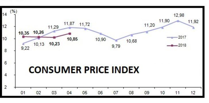 CPI increased by 10.85 pct, PPI up by 16.37 pct in April 2018