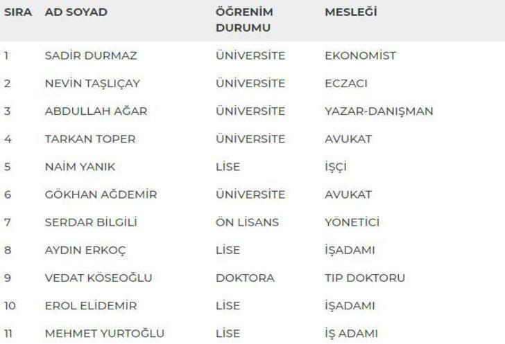 Ankara 2. Bölge