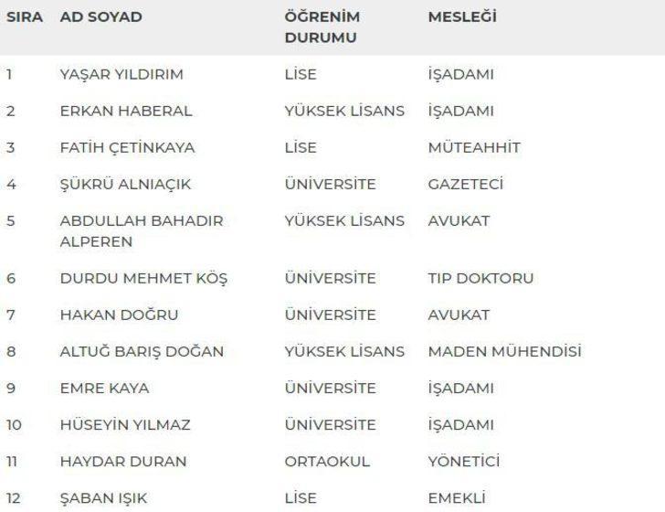 Ankara 3. Bölge