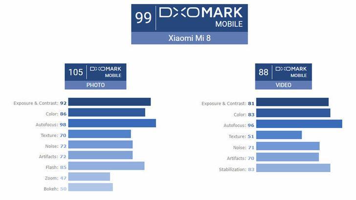 Xiaomi Mi 8 DxOMark testinden geçebildi mi?