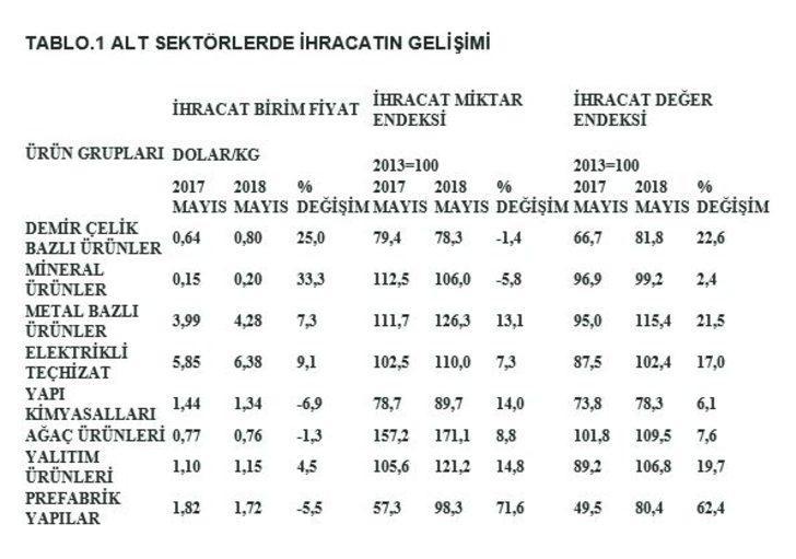 İnşaat malzemeleri ihracatı Mayıs'ta 2.75 milyon tona çıktı