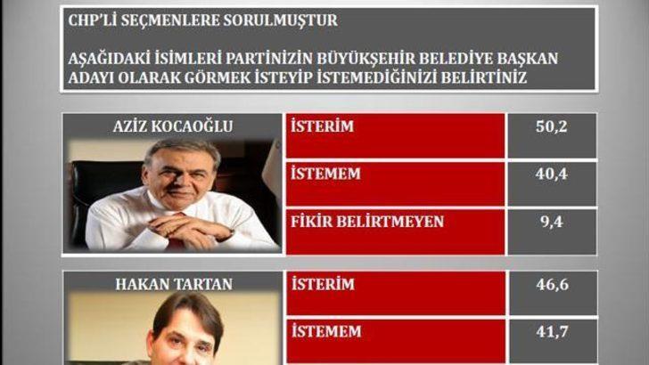 İzmir yerel seçim anketi